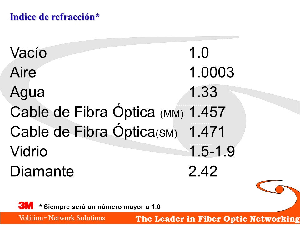 Cable de Fibra Óptica (MM) 1.457 Cable de Fibra Óptica(SM) 1.471