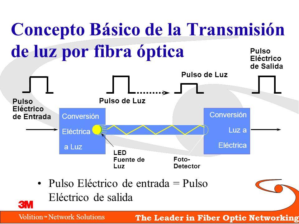 Concepto Básico de la Transmisión de luz por fibra óptica