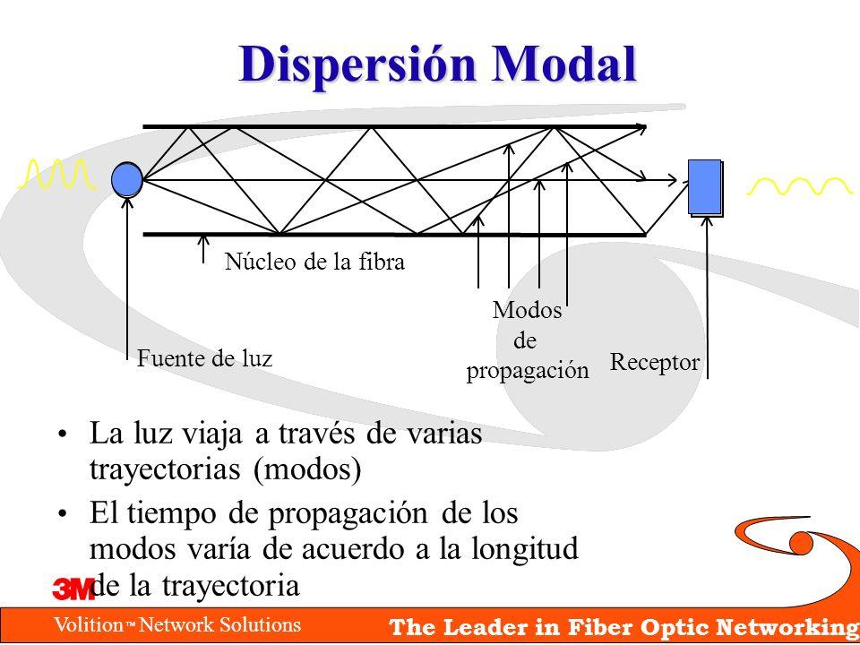 Dispersión Modal La luz viaja a través de varias trayectorias (modos)