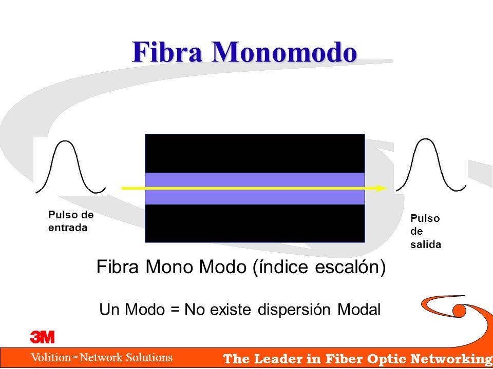 Fibra Monomodo Fibra Mono Modo (índice escalón)