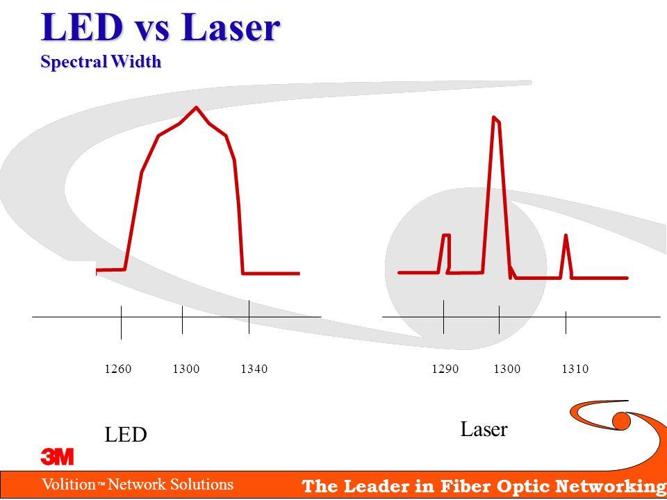 LED vs Laser Spectral Width