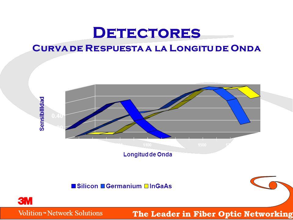 Detectores Curva de Respuesta a la Longitu de Onda