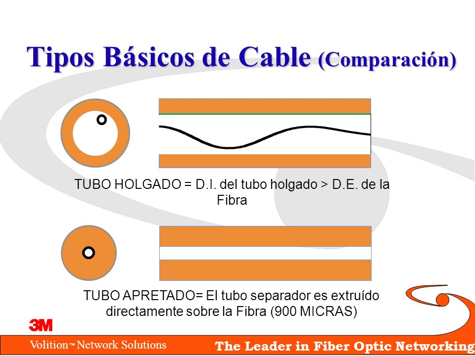 Tipos Básicos de Cable (Comparación)