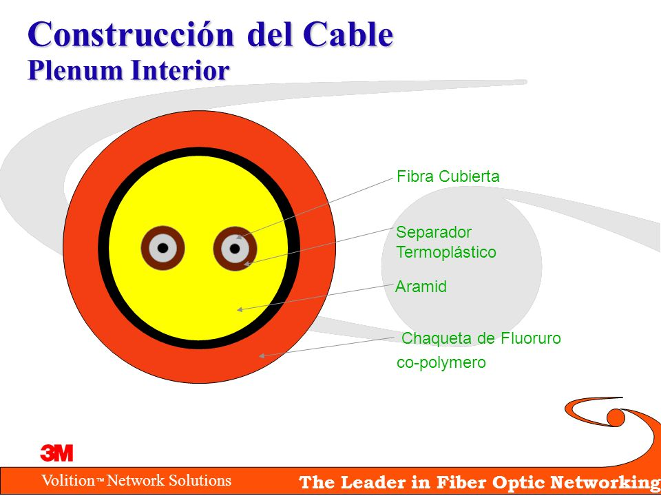 Construcción del Cable Plenum Interior
