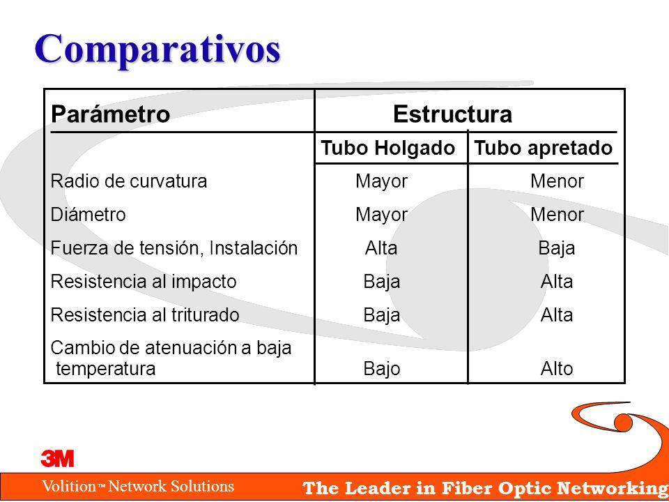 Comparativos Parámetro Estructura Tubo Holgado Tubo apretado