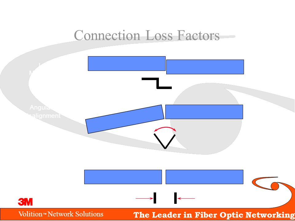 Connection Loss Factors