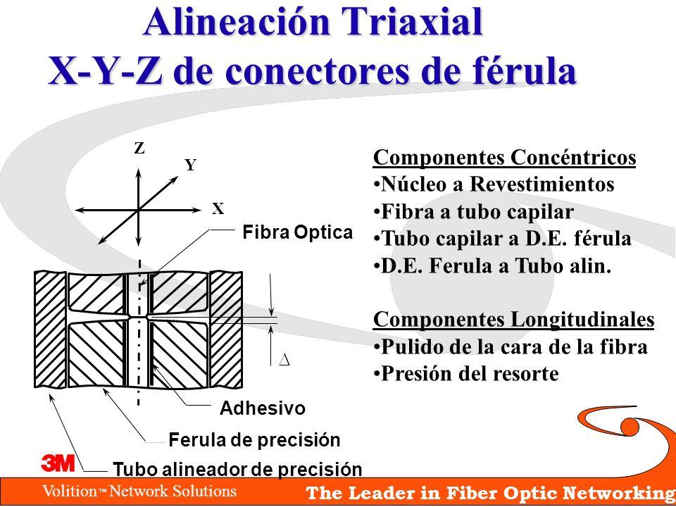 Alineación Triaxial X-Y-Z de conectores de férula