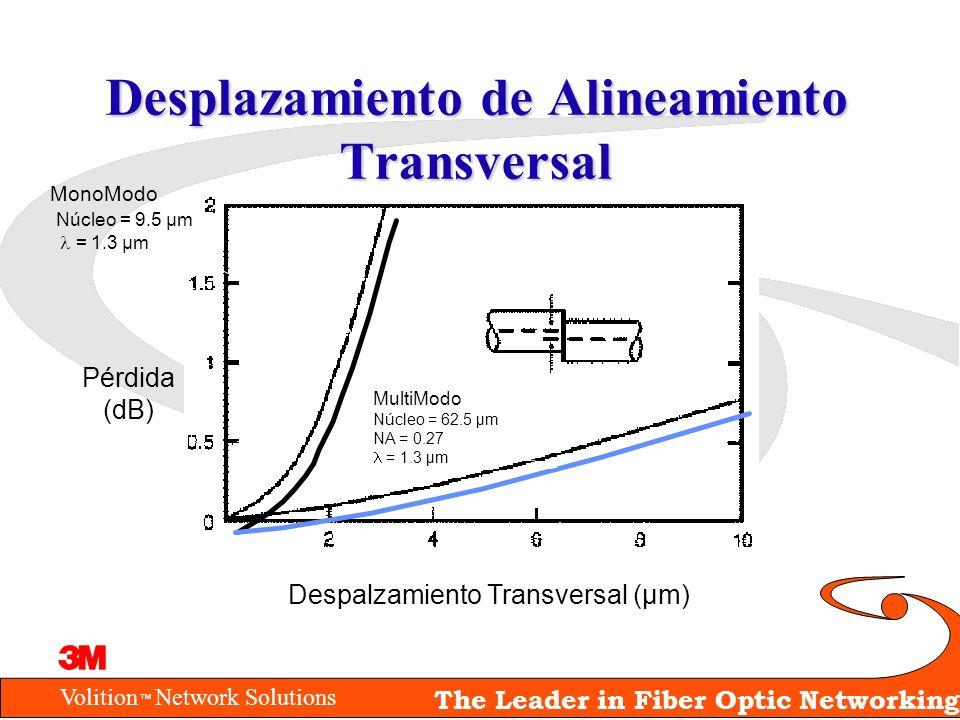 Desplazamiento de Alineamiento Transversal