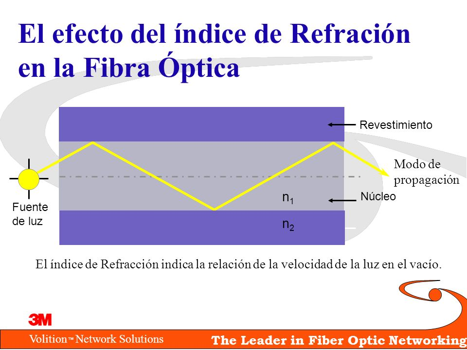 El efecto del índice de Refración en la Fibra Óptica