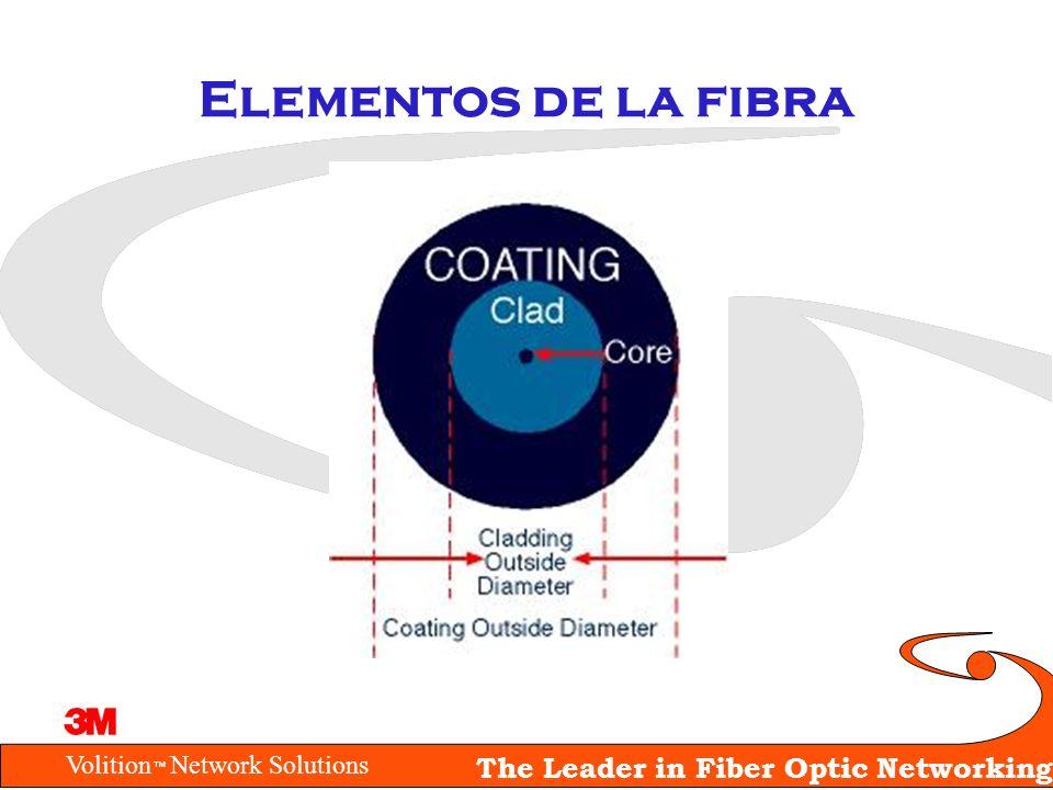 Elementos de la fibra