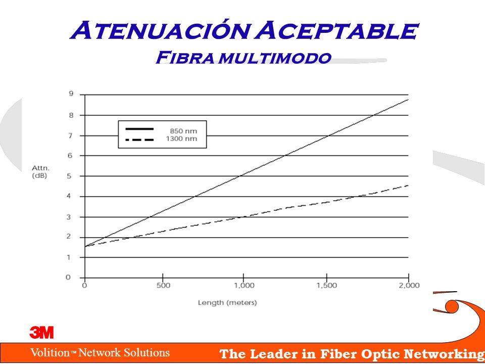 Atenuación Aceptable Fibra multimodo
