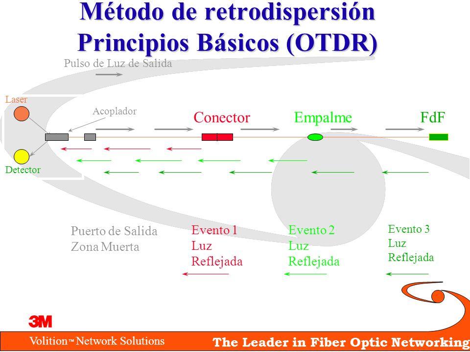 Método de retrodispersión Principios Básicos (OTDR)