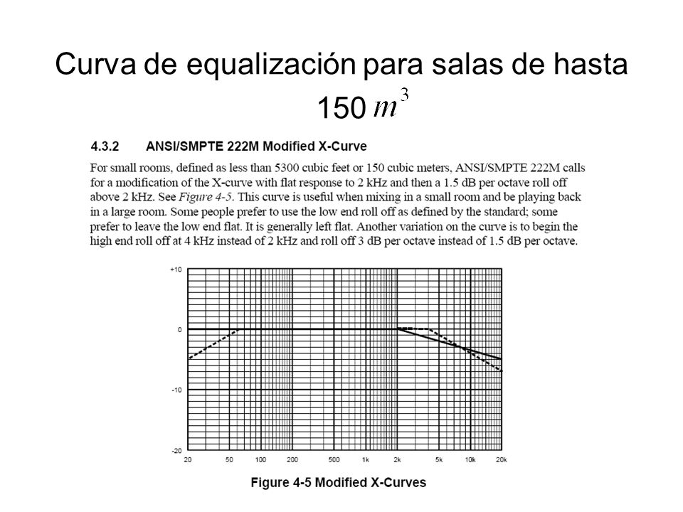 Curva de equalización para salas de hasta 150