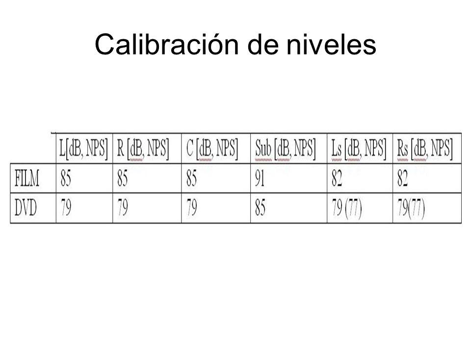 Calibración de niveles