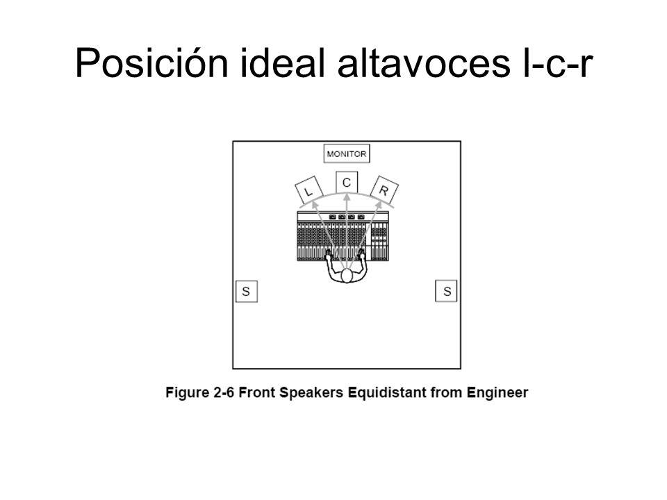 Posición ideal altavoces l-c-r