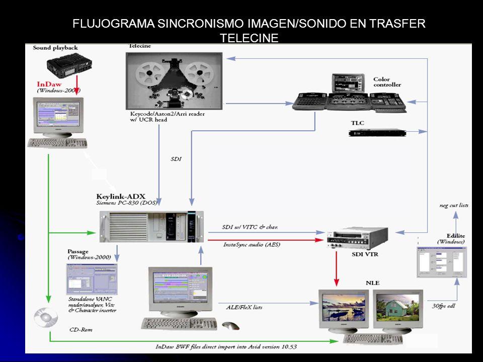 FLUJOGRAMA SINCRONISMO IMAGEN/SONIDO EN TRASFER TELECINE