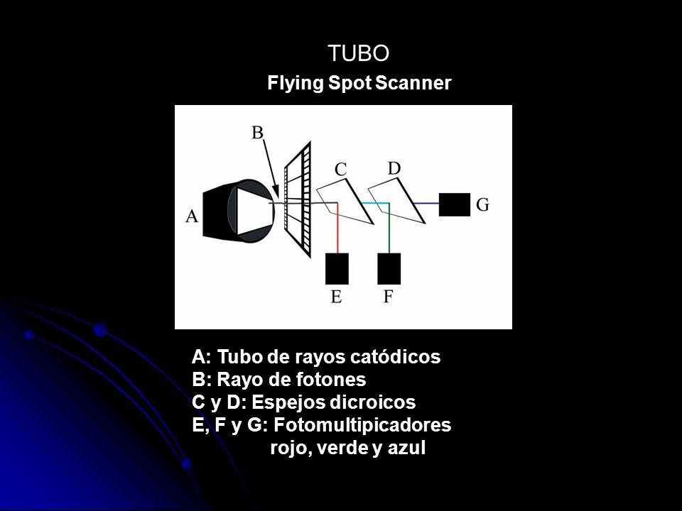 TUBO Flying Spot Scanner A: Tubo de rayos catódicos B: Rayo de fotones