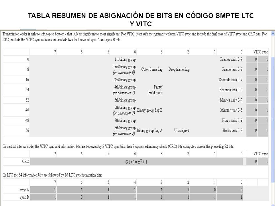 TABLA RESUMEN DE ASIGNACIÓN DE BITS EN CÓDIGO SMPTE LTC Y VITC