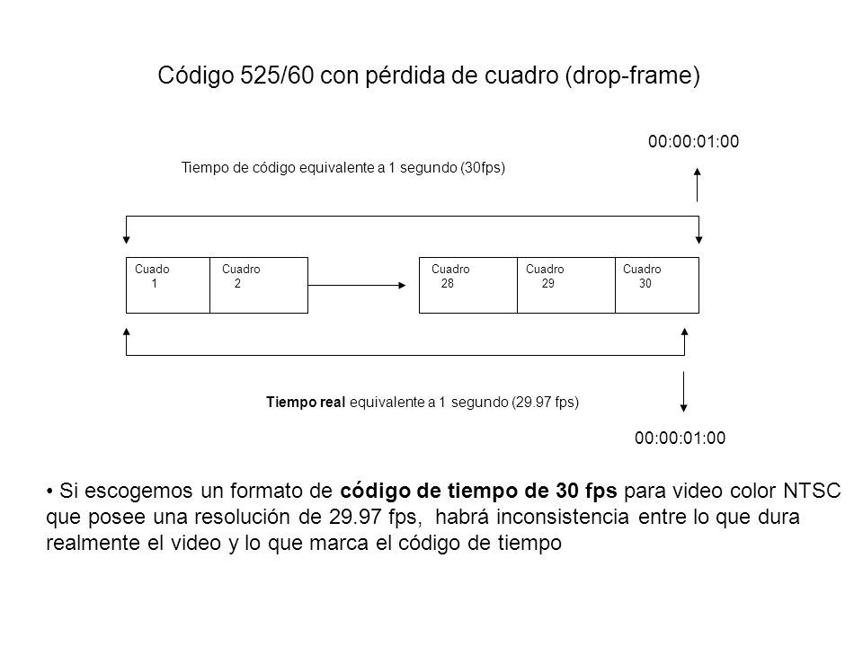 Código 525/60 con pérdida de cuadro (drop-frame)