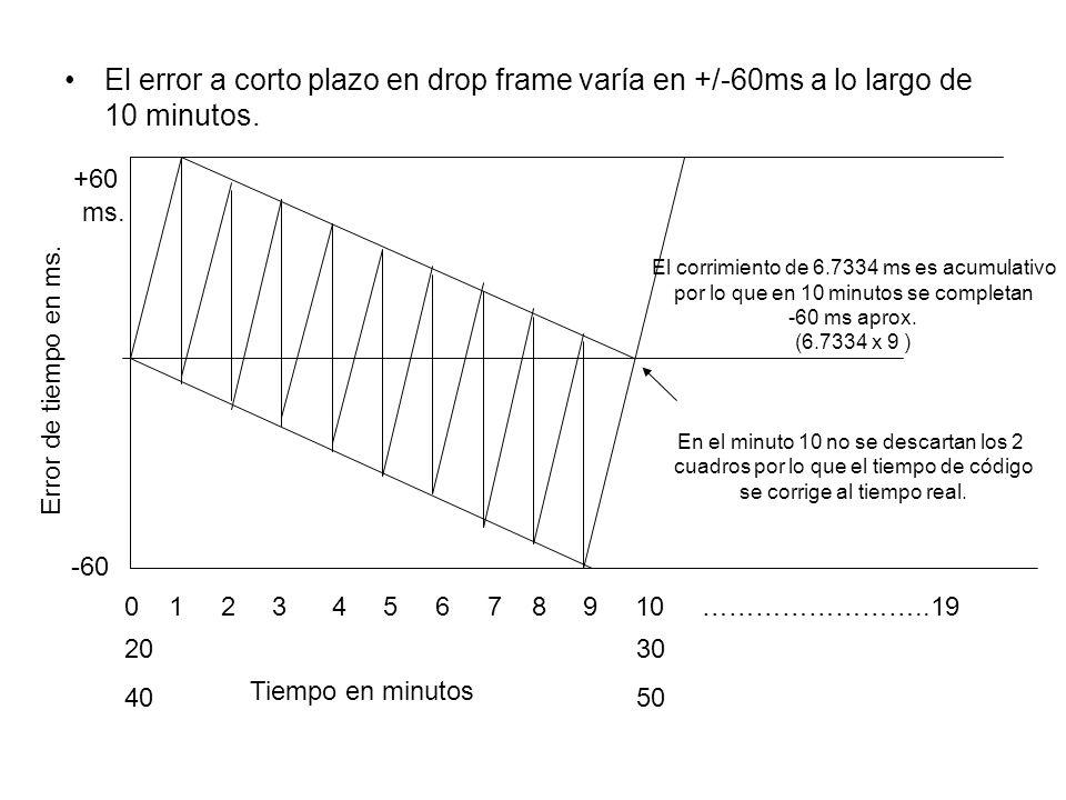 El error a corto plazo en drop frame varía en +/-60ms a lo largo de 10 minutos.