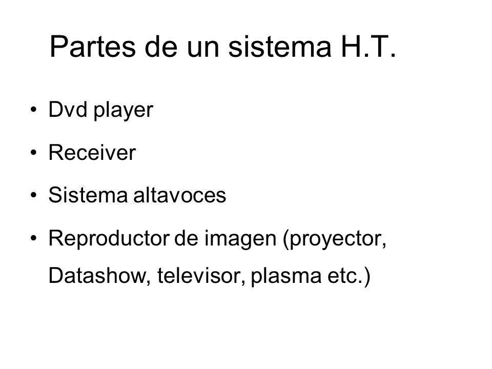 Partes de un sistema H.T. Dvd player Receiver Sistema altavoces