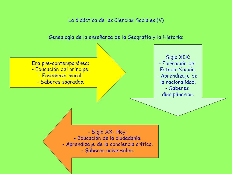 La didáctica de las Ciencias Sociales (V)