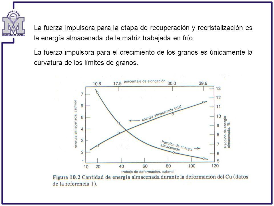 La fuerza impulsora para la etapa de recuperación y recristalización es la energía almacenada de la matriz trabajada en frío.
