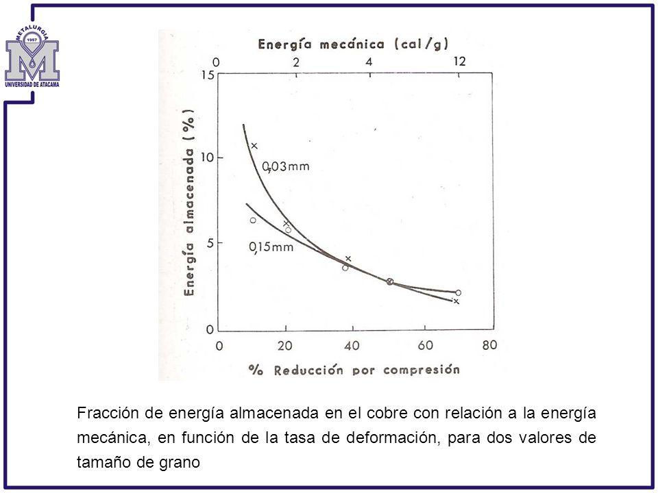 Fracción de energía almacenada en el cobre con relación a la energía mecánica, en función de la tasa de deformación, para dos valores de tamaño de grano
