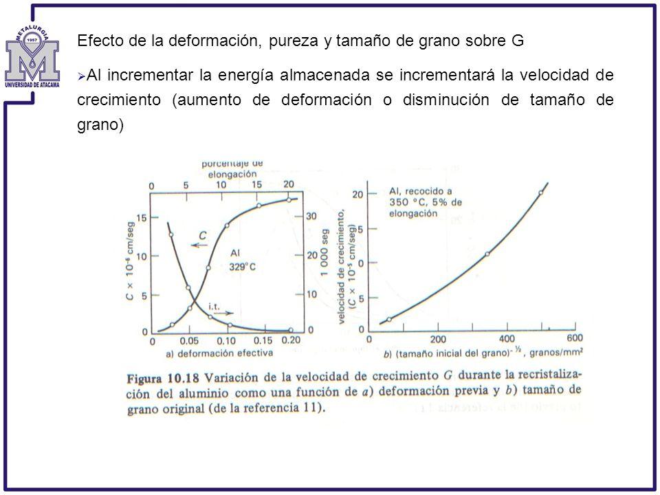 Efecto de la deformación, pureza y tamaño de grano sobre G