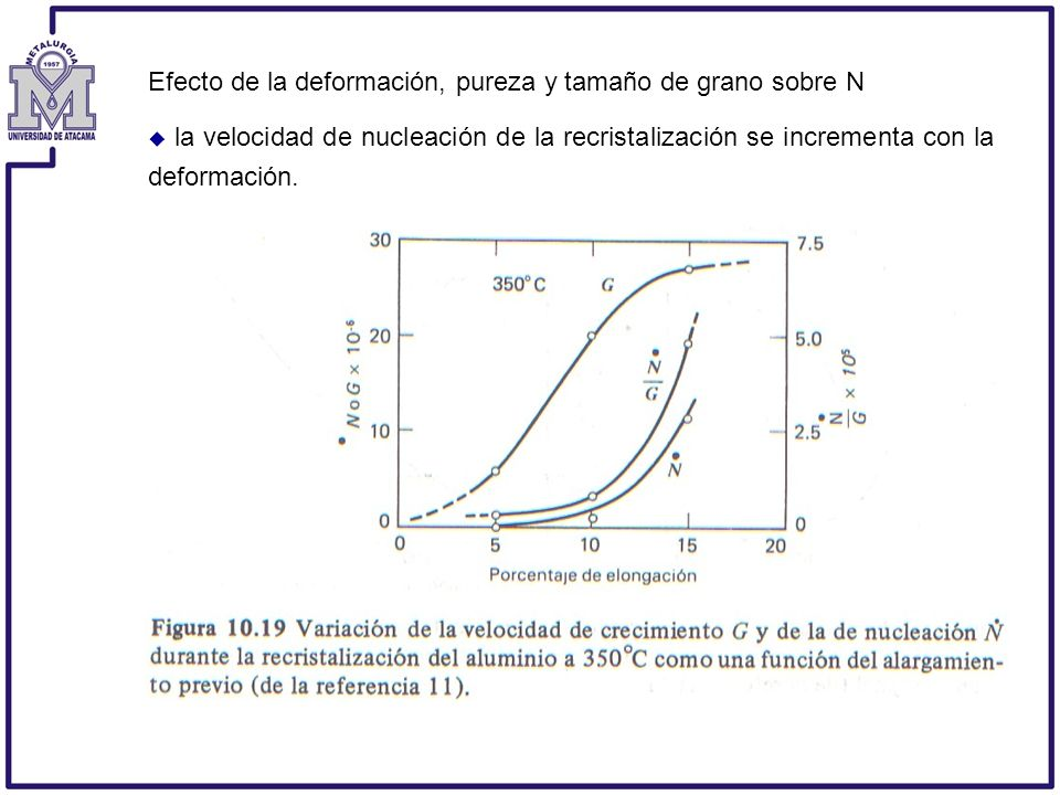 Efecto de la deformación, pureza y tamaño de grano sobre N