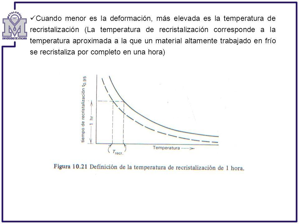 Cuando menor es la deformación, más elevada es la temperatura de recristalización (La temperatura de recristalización corresponde a la temperatura aproximada a la que un material altamente trabajado en frío se recristaliza por completo en una hora)
