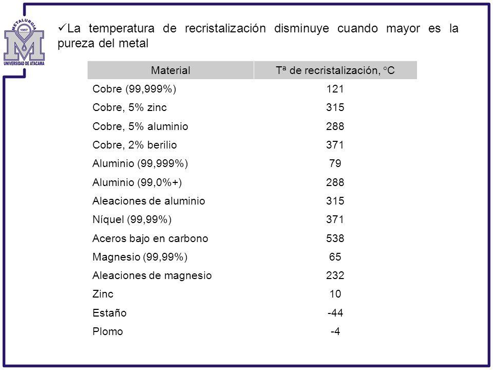 Tª de recristalización, °C