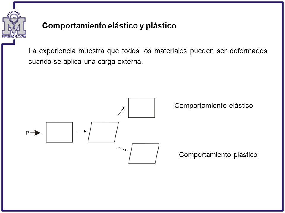 Comportamiento elástico y plástico