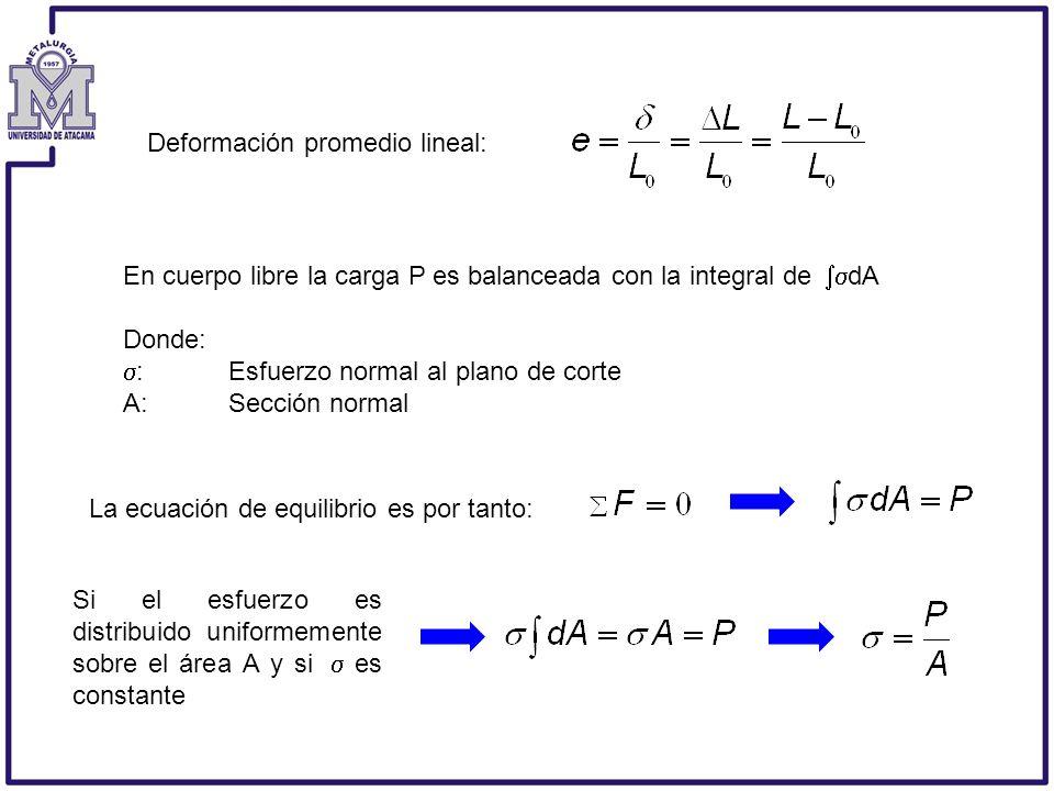 Deformación promedio lineal: