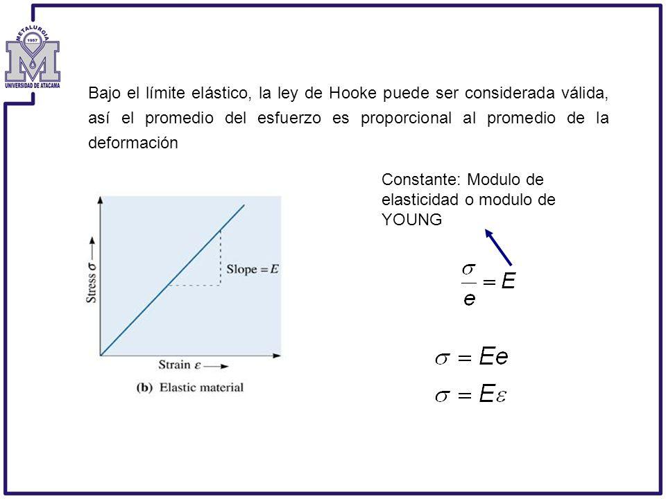 Bajo el límite elástico, la ley de Hooke puede ser considerada válida, así el promedio del esfuerzo es proporcional al promedio de la deformación