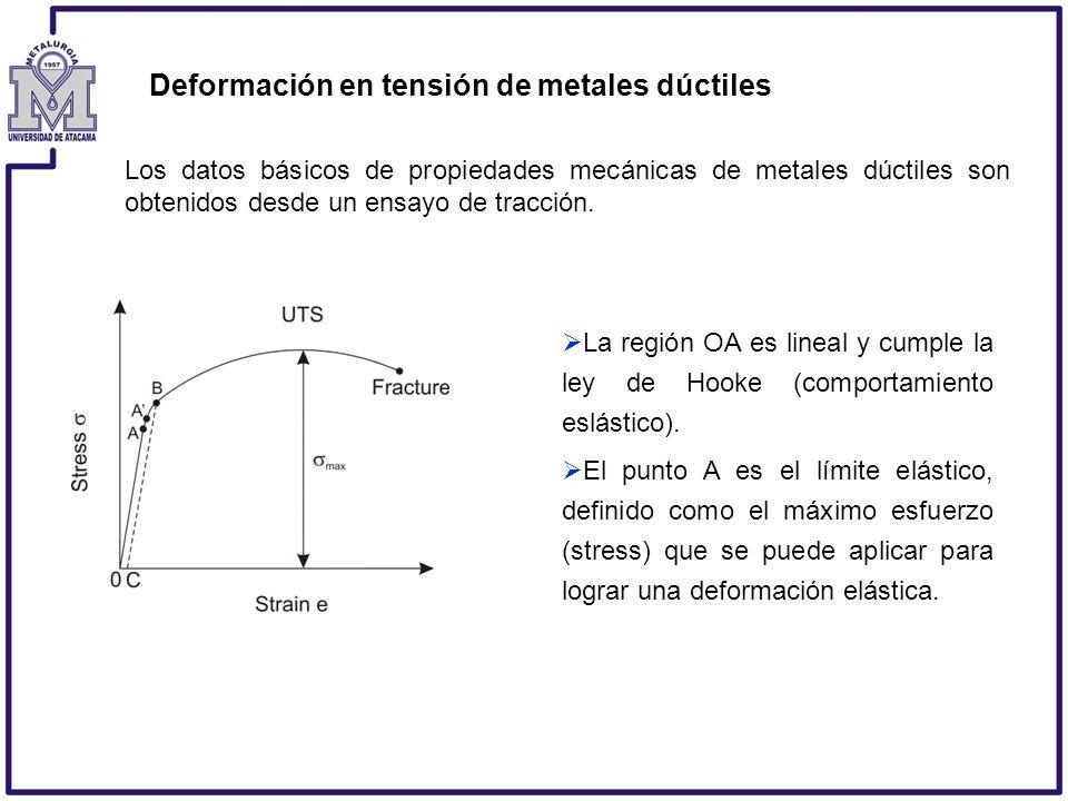 Deformación en tensión de metales dúctiles