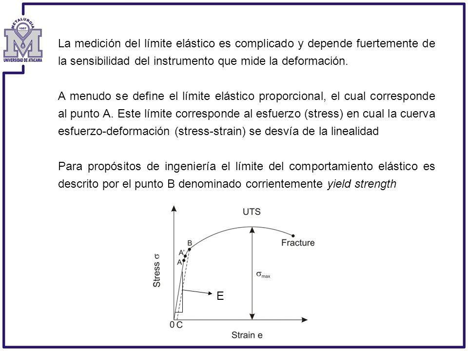 La medición del límite elástico es complicado y depende fuertemente de la sensibilidad del instrumento que mide la deformación.