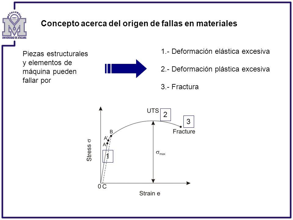 Concepto acerca del origen de fallas en materiales