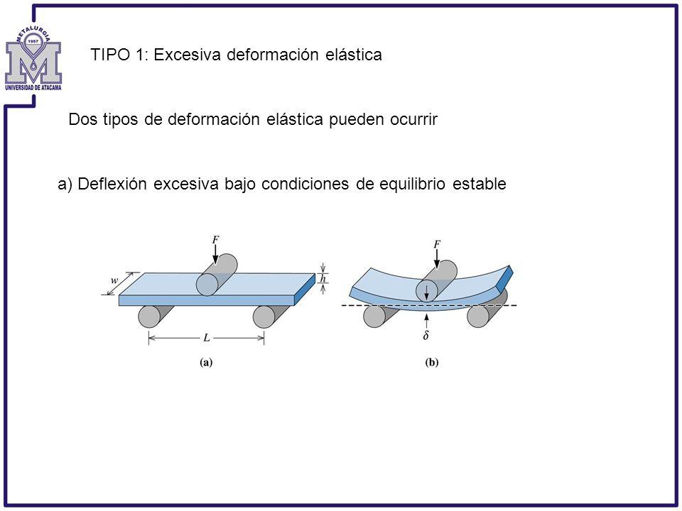 TIPO 1: Excesiva deformación elástica