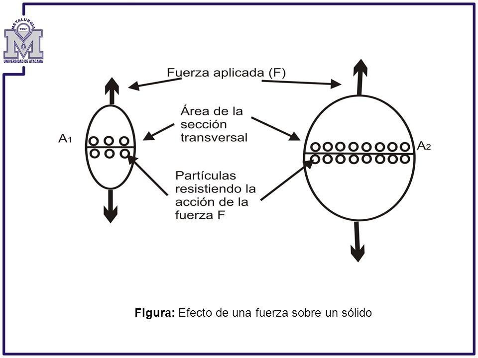 Figura: Efecto de una fuerza sobre un sólido.