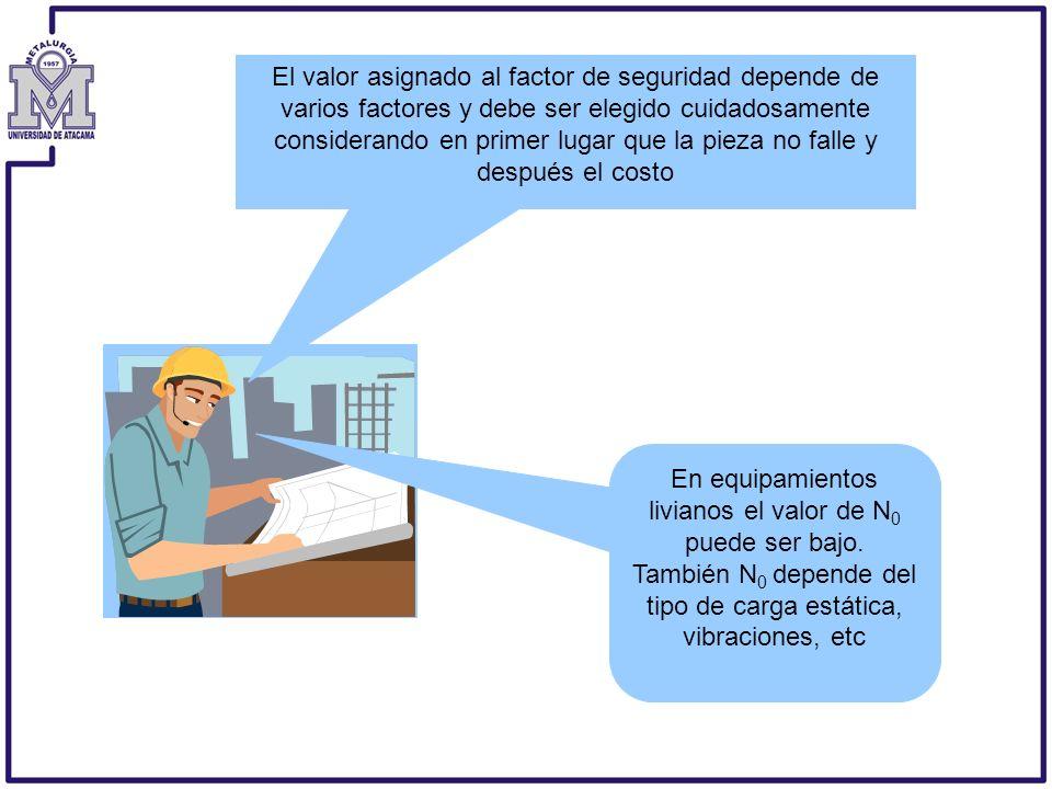 El valor asignado al factor de seguridad depende de varios factores y debe ser elegido cuidadosamente considerando en primer lugar que la pieza no falle y después el costo