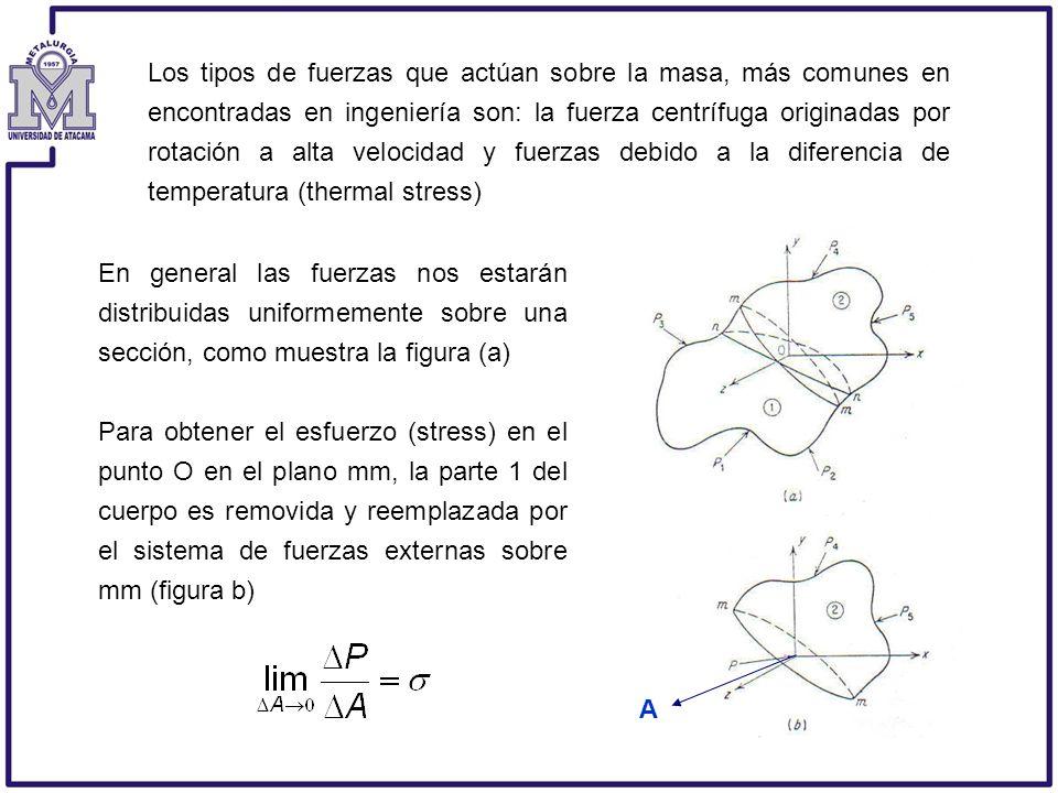 Los tipos de fuerzas que actúan sobre la masa, más comunes en encontradas en ingeniería son: la fuerza centrífuga originadas por rotación a alta velocidad y fuerzas debido a la diferencia de temperatura (thermal stress)