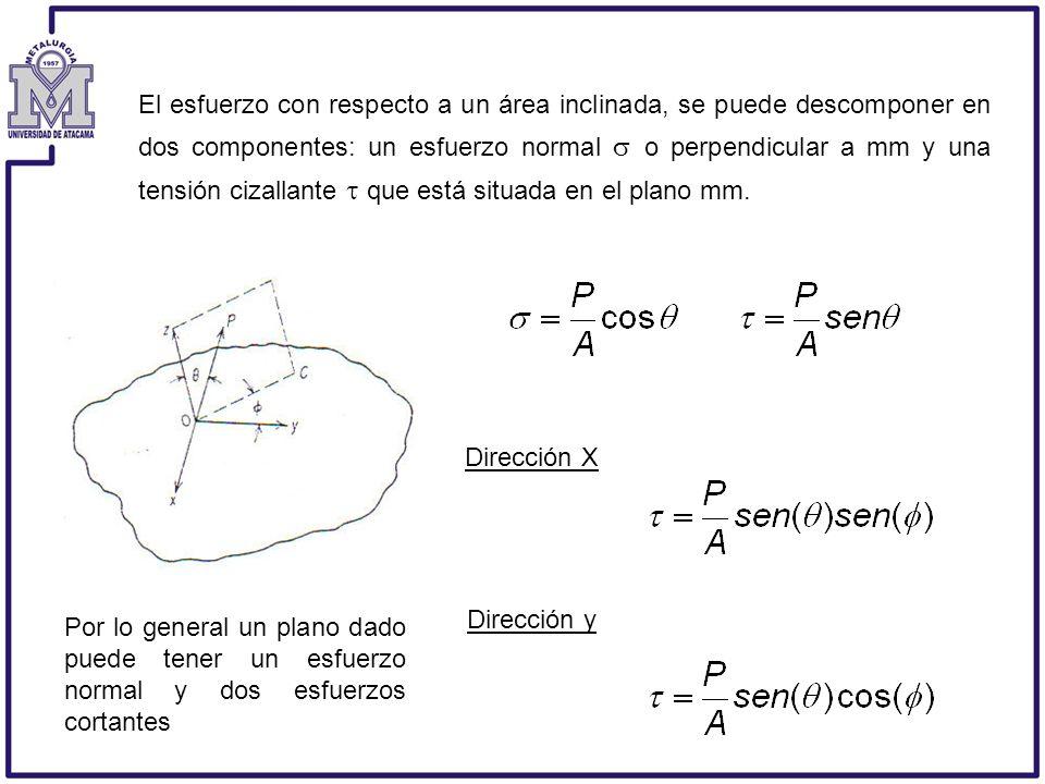 El esfuerzo con respecto a un área inclinada, se puede descomponer en dos componentes: un esfuerzo normal  o perpendicular a mm y una tensión cizallante  que está situada en el plano mm.