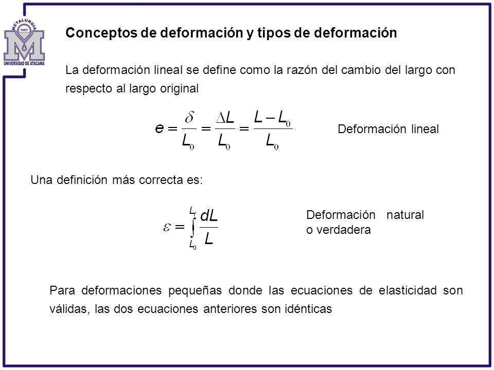 Conceptos de deformación y tipos de deformación