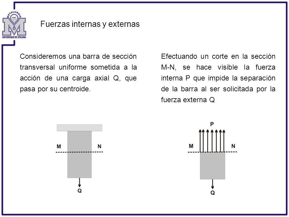 Fuerzas internas y externas