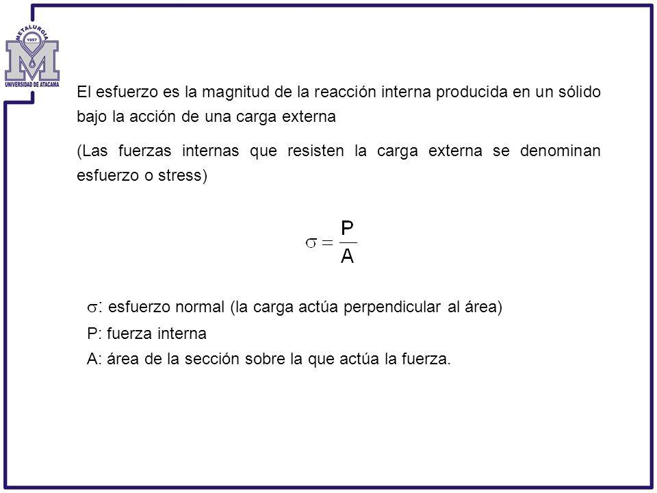 : esfuerzo normal (la carga actúa perpendicular al área)
