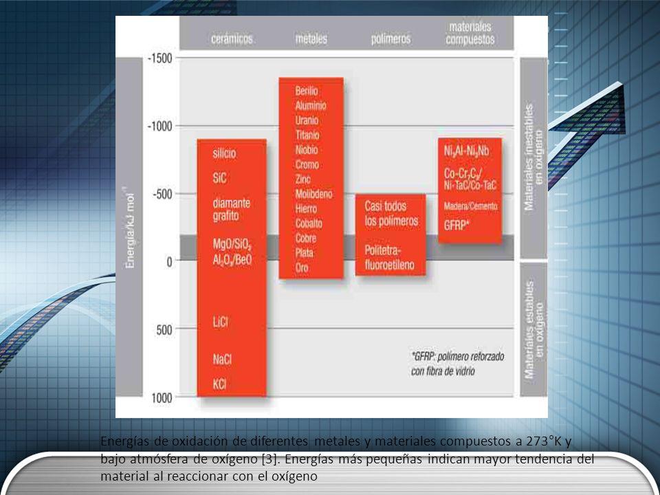 Energías de oxidación de diferentes metales y materiales compuestos a 273°K y