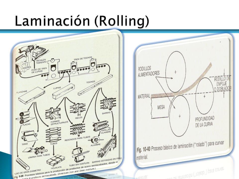 Laminación (Rolling)