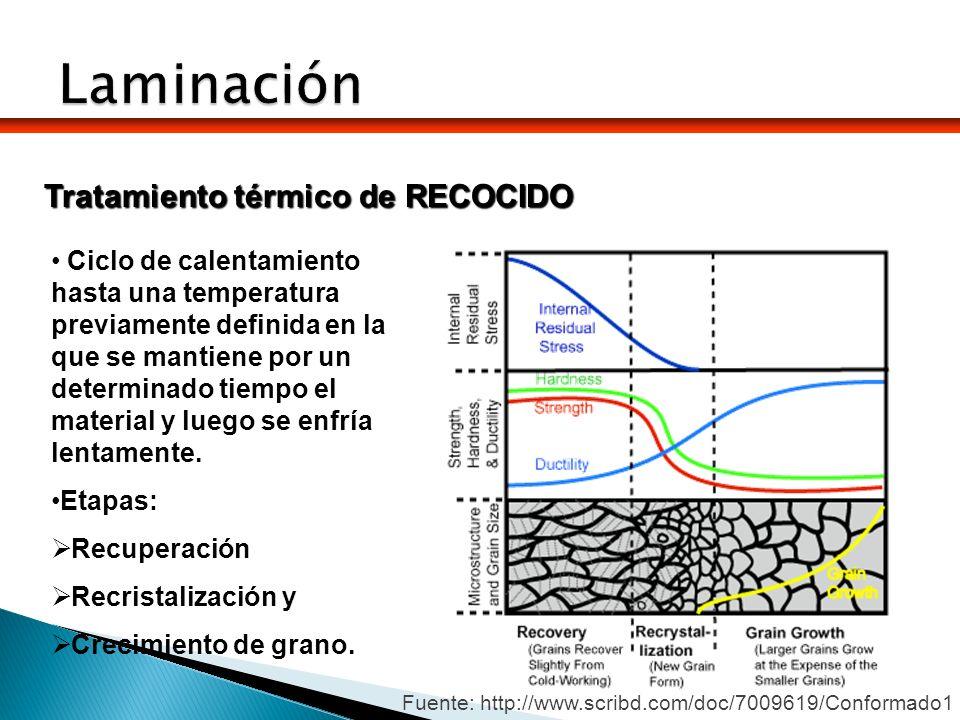 Laminación Tratamiento térmico de RECOCIDO