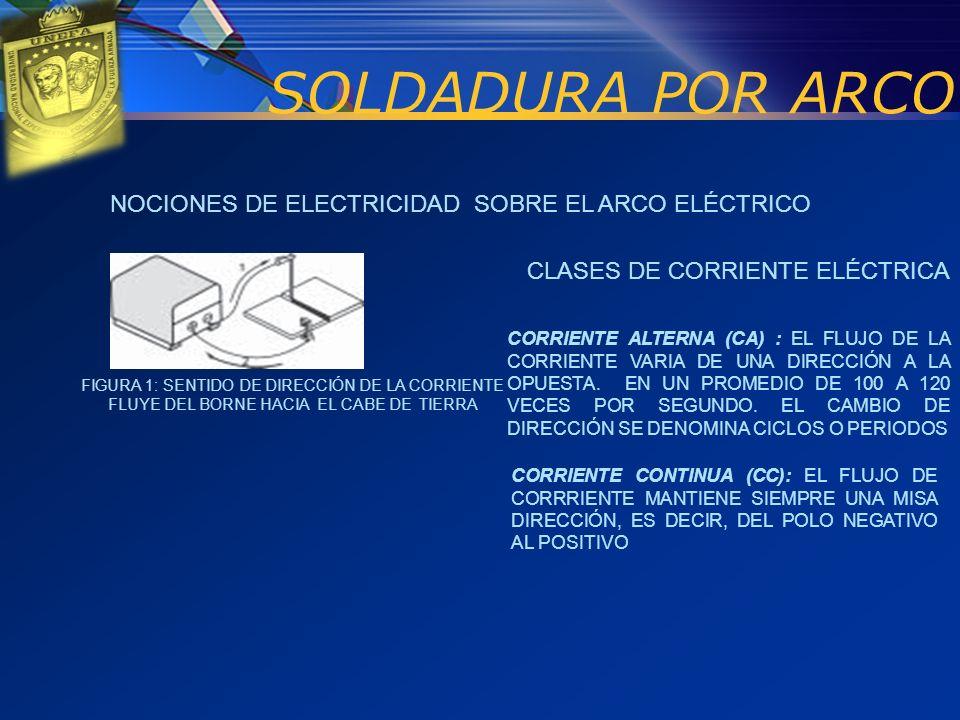 SOLDADURA POR ARCO NOCIONES DE ELECTRICIDAD SOBRE EL ARCO ELÉCTRICO
